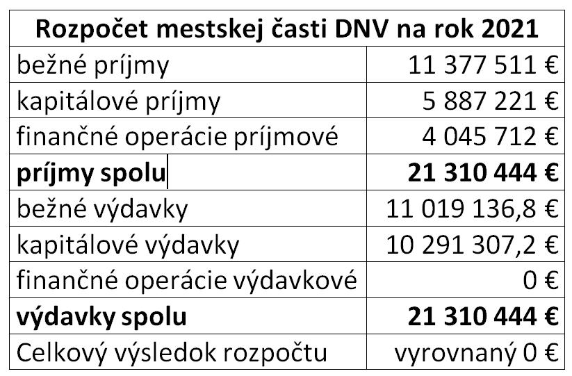 rozpočet DNV